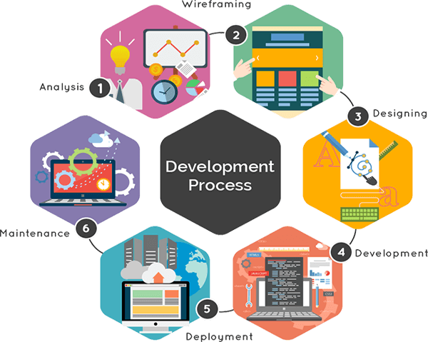 Web Design & Development Long Island New York