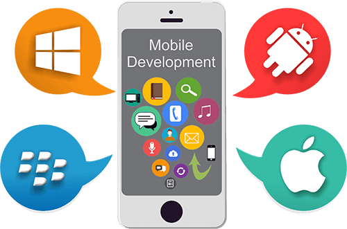 Mobile Application Development Long Island New York, Social Media Marketing Long Island New York