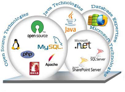 Web Application Development Long Island New York